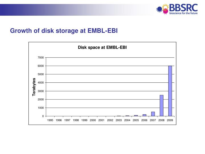Growth of disk storage at EMBL-EBI
