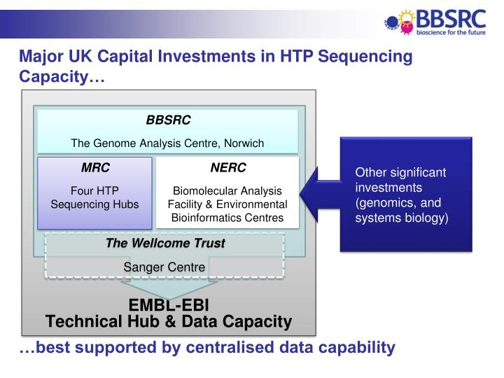 Major UK Capital Investments in HTP Sequencing Capacity…