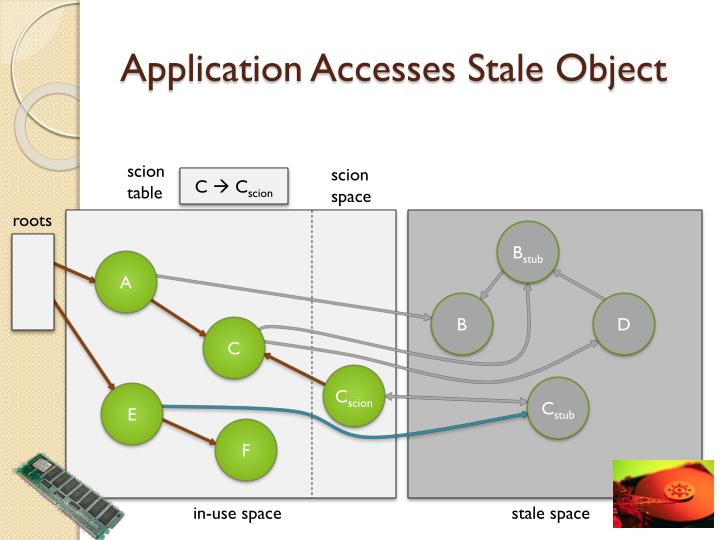 Application Accesses Stale Object