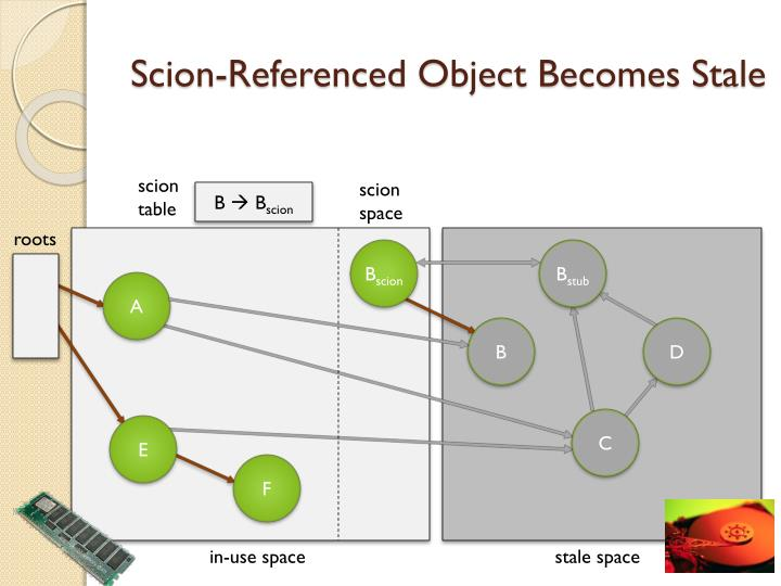 Scion-Referenced Object Becomes Stale