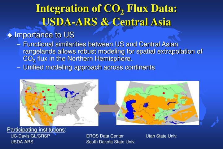 Integration of CO