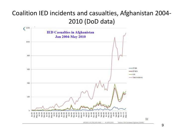 Coalition IED incidents and casualties, Afghanistan 2004-2010 (DoD data)