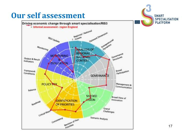 Our self assessment