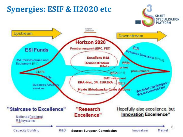 Synergies: ESIF & H2020 etc