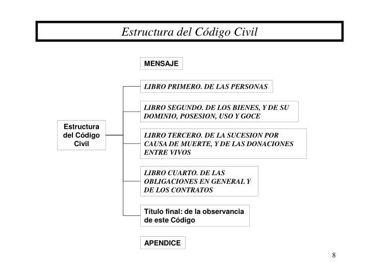 Ppt parte general powerpoint presentation id 4703943 for Libro cuarto del codigo civil