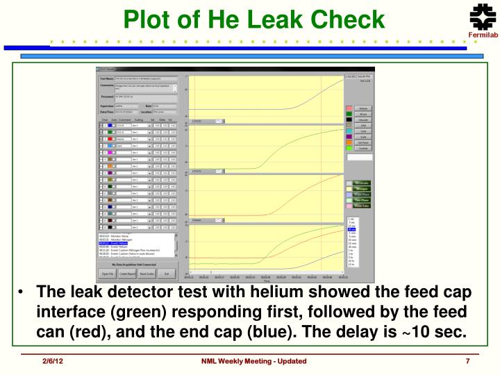 Plot of He Leak Check
