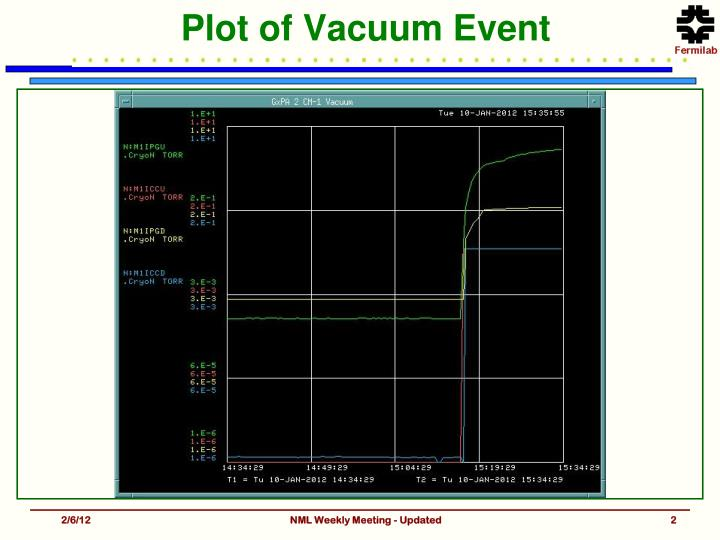 Plot of Vacuum Event