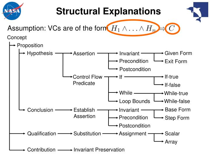Structural Explanations