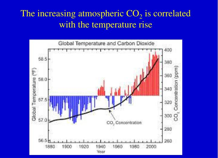 The increasing atmospheric CO