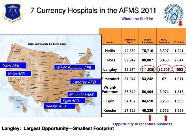 7 Currency Hospitals in the AFMS 2011
