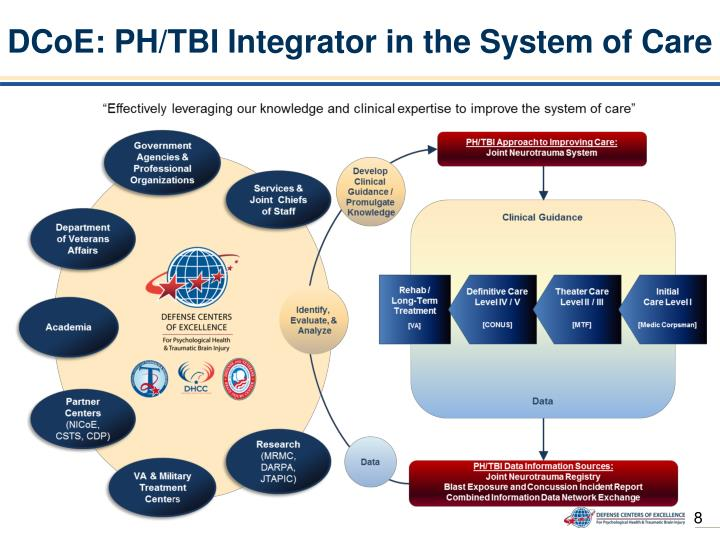 DCoE: PH/TBI Integrator in the System of Care