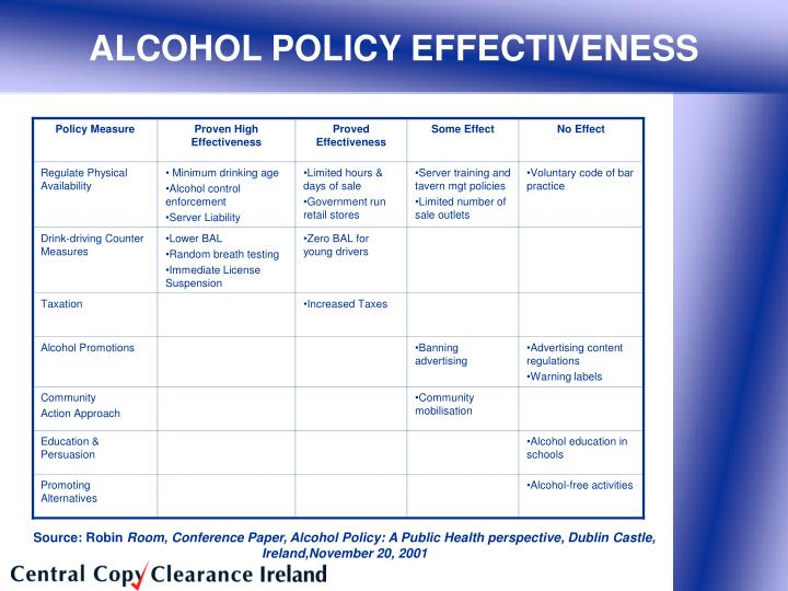 Policy Measure