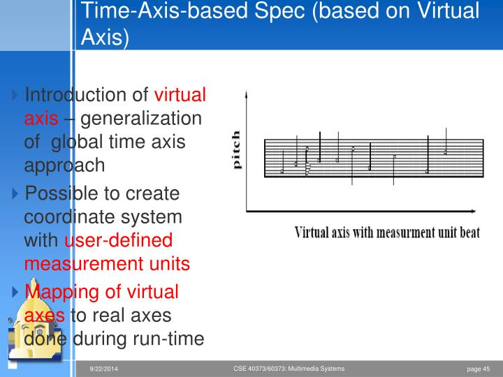 Time-Axis-based Spec (based on Virtual Axis)