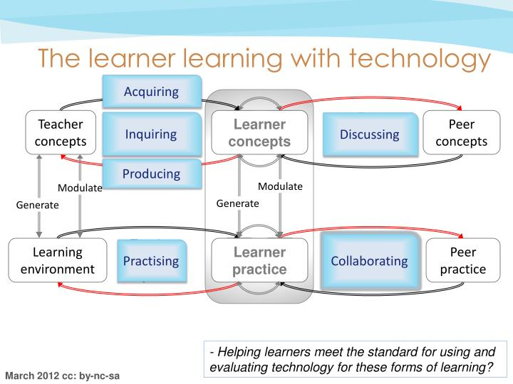 The learner learning with technology