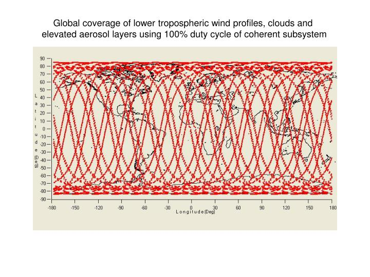 Global coverage of lower tropospheric wind profiles, clouds and