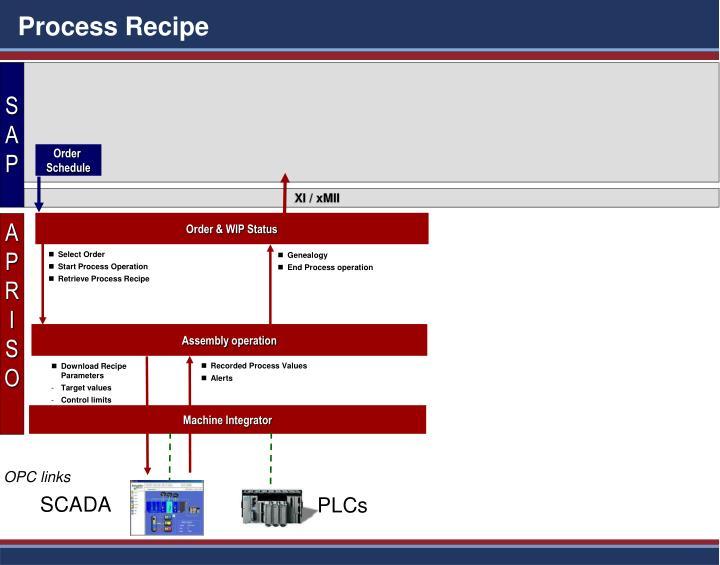 Process Recipe