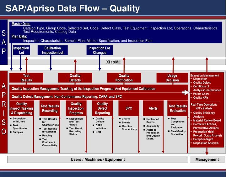 Sap apriso data flow quality