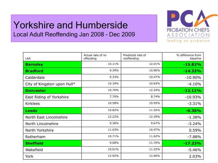 Yorkshire and Humberside