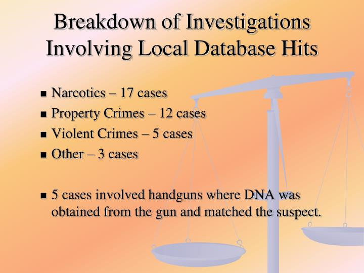 Breakdown of Investigations Involving Local Database Hits