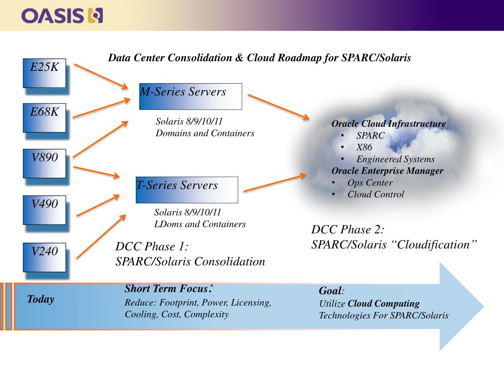 PPT - An Oracle SPARC/Solaris Private Cloud Reference Architecture