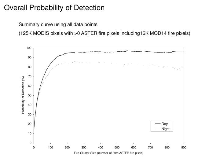 Overall Probability of Detection