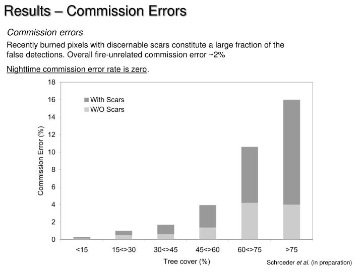 Results – Commission Errors