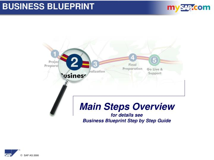 Ppt main steps overview for details see business blueprint step by business blueprint malvernweather Images