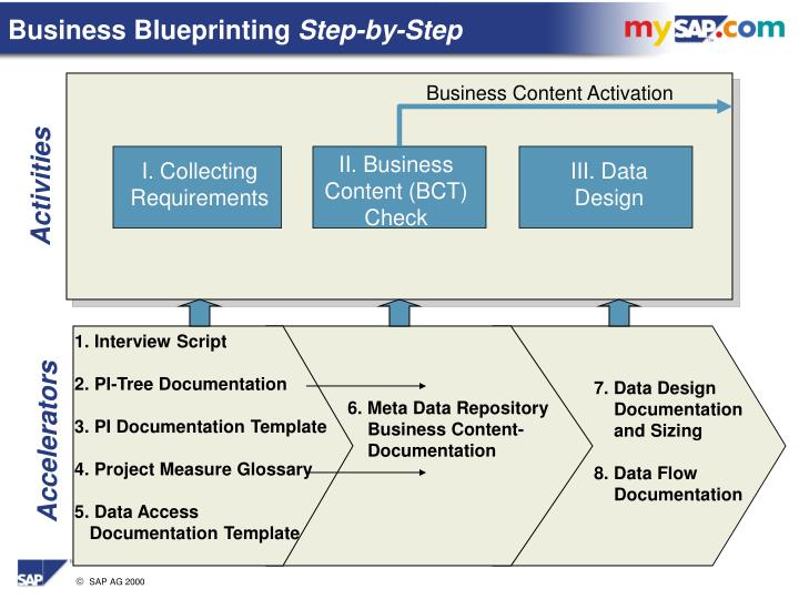 Ppt main steps overview for details see business blueprint step by business blueprinting step by step malvernweather Images