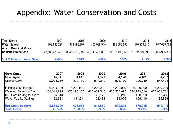 Appendix: Water Conservation and Costs