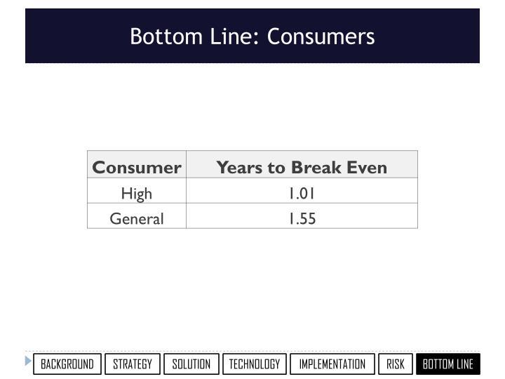 Bottom Line: Consumers