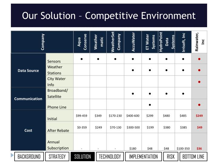 Our Solution – Competitive Environment