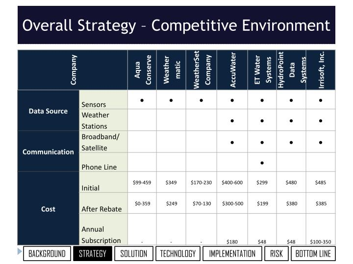 Overall Strategy – Competitive Environment