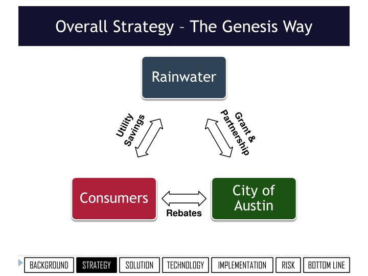 Overall Strategy – The Genesis Way
