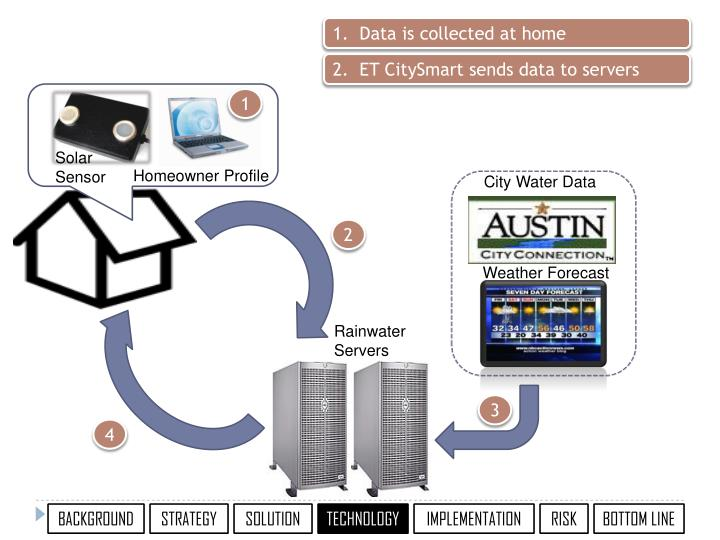 1.  Data is collected at home