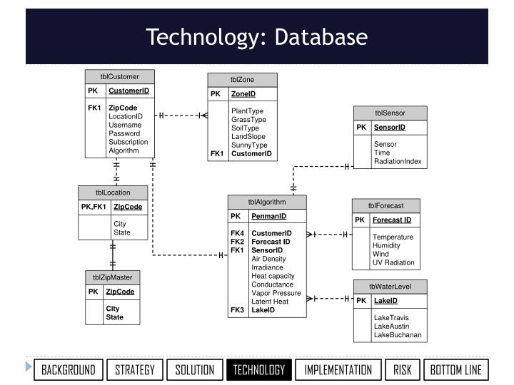Technology: Database