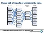 causal web of impacts of environmental noise
