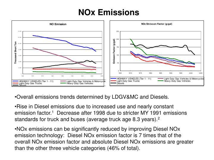NOx Emissions