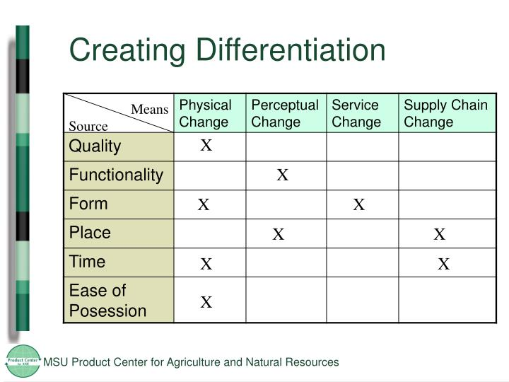 Creating Differentiation