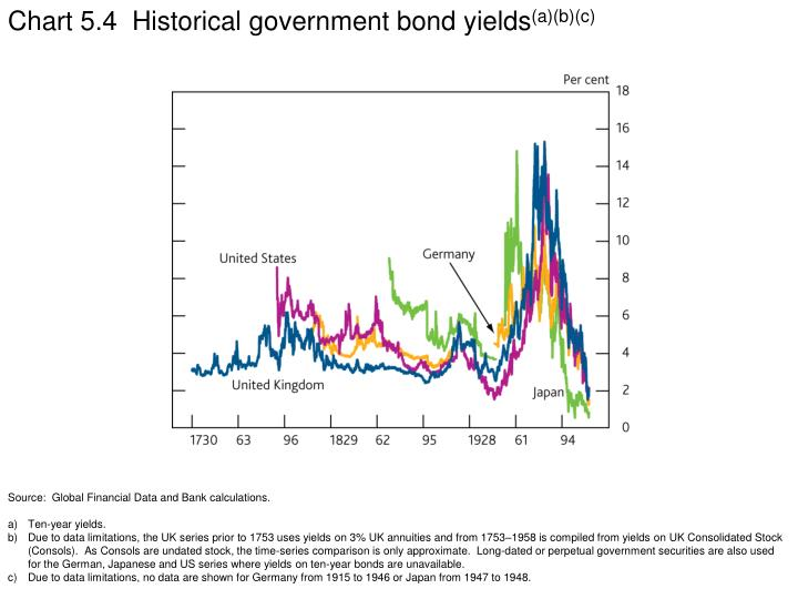 Chart 5.4  Historical government bond yields