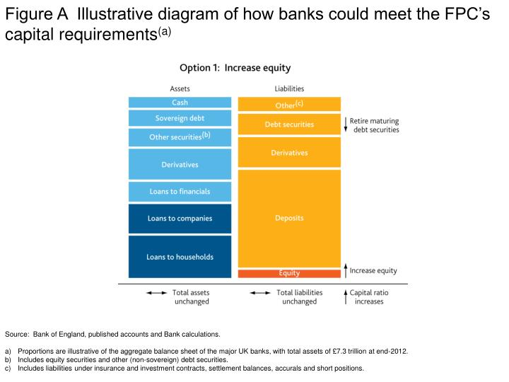 Figure A  Illustrative diagram of how banks could meet the FPC's capital requirements