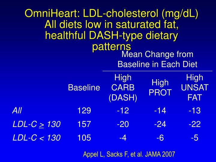 OmniHeart: LDL-cholesterol (mg/dL)