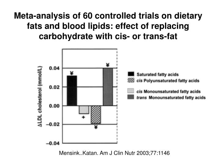 Meta-analysis of 60 controlled trials on dietary fats and blood lipids: effect of replacing carbohydrate with