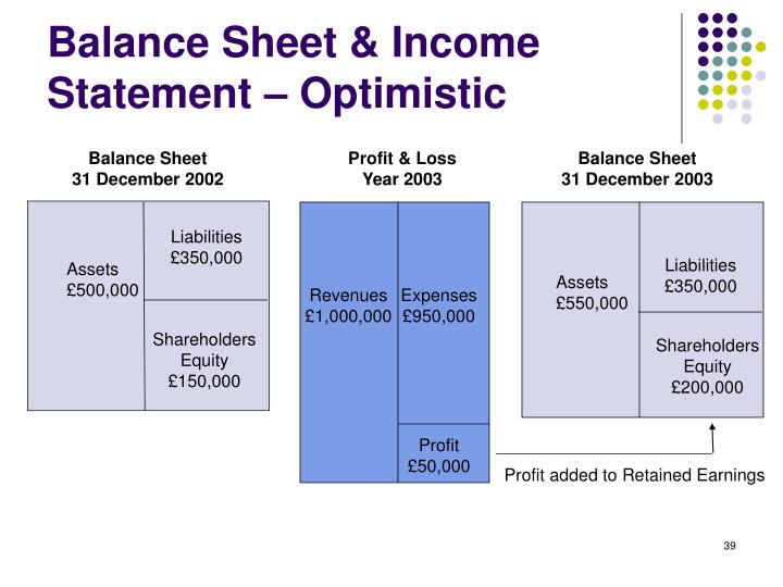 balance sheets income statements and statements