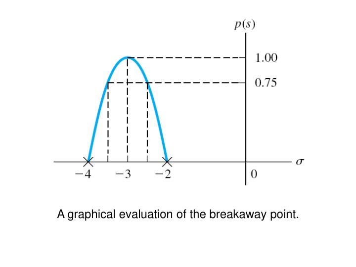 A graphical evaluation of the breakaway point.