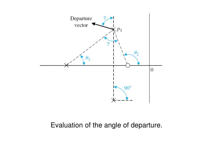 Evaluation of the angle of departure.