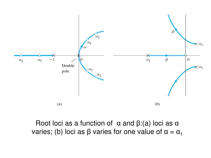 Root loci as a function of