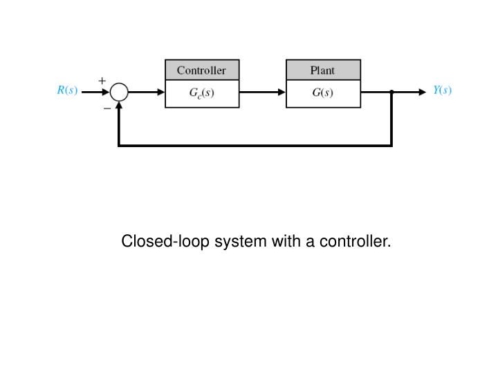 Closed-loop system with a controller.