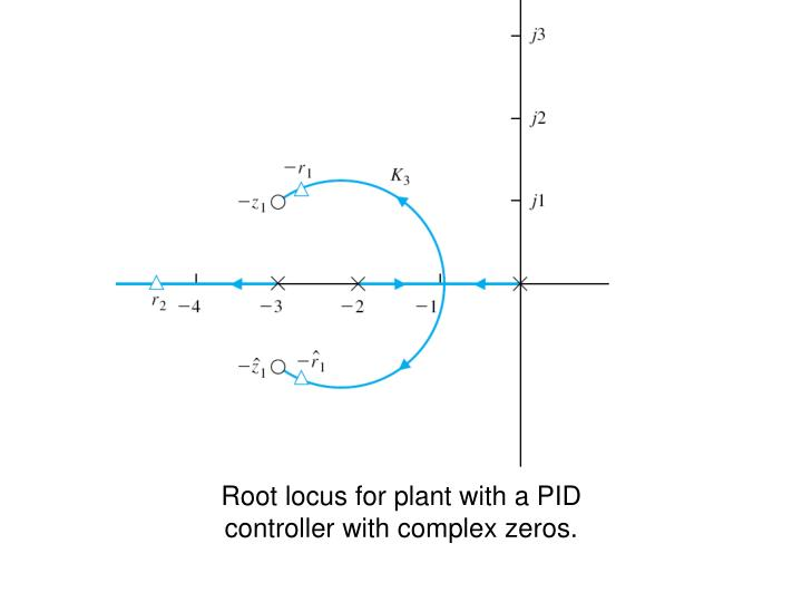 Root locus for plant with a PID controller with complex zeros.