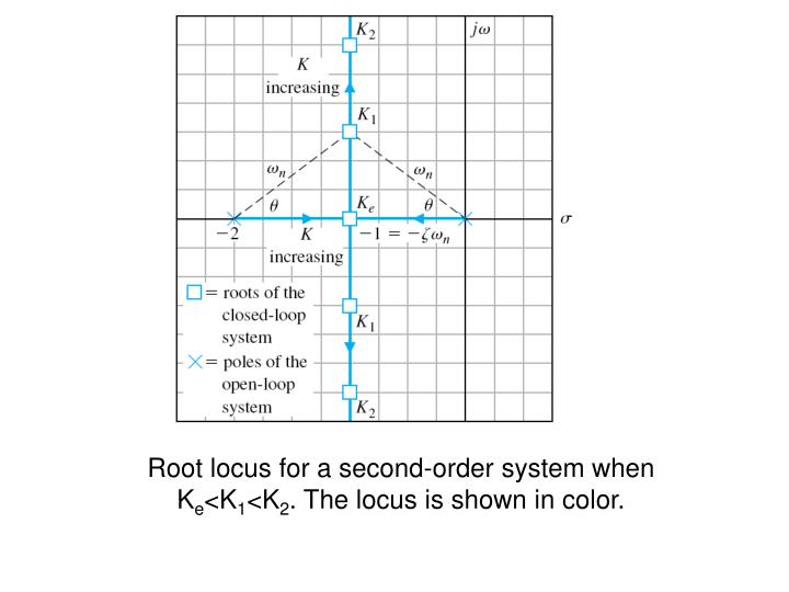 Root locus for a second-order system when K