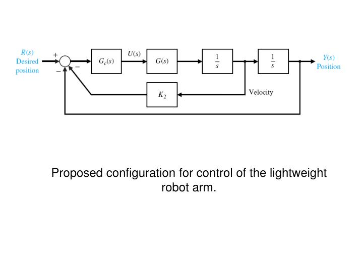 Proposed configuration for control of the lightweight robot arm.